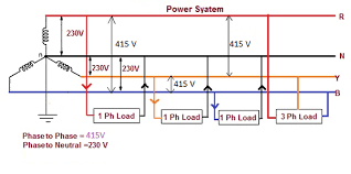 in a 3 phase household wiring system why there is only one common diagram below gives better idea about the neutral single phase supplies loads three phase supplies loads and neutral
