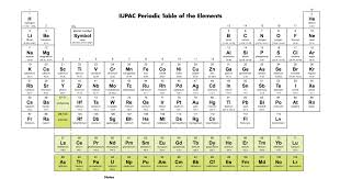 4 new elements will be added to the periodic table. Here's what it ...