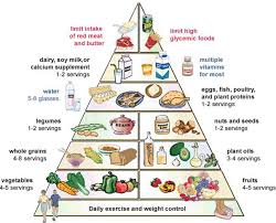 Diet Chart For Fatty Liver Grade 3 78 Unexpected Fatty Liver Diet Chart Indian