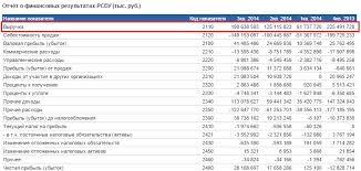 Коэффициент оборачиваемости кредиторской задолженности Формула  Расчет коэффициента оборачиваемости кредиторской задолженности для ОАО НЛМК Отчет о финансовых результатах