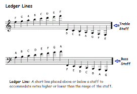 how to read bass sheet music how to read piano notes
