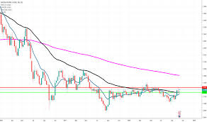 Gbp Eur Chart Pound To Euro Rate Tradingview Uk
