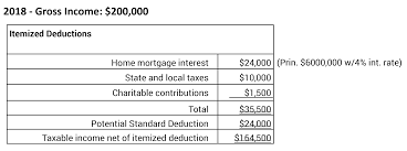 The Change In The Standard Deduction Affects Charitable