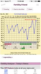 My Fertility Charts My Chart Is Weird This Month Bbt Charting Forums What