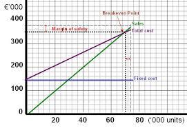 How To Prepare Break Even Chart Solution 4 5