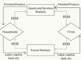 Characteristics Of Four Market Structures Matrix Chart The Circular Flow Model Of The Economy