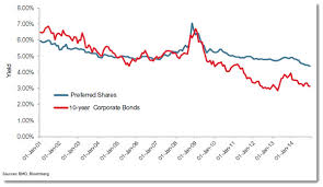The Role Of Preferred Shares Canadian Couch Potato