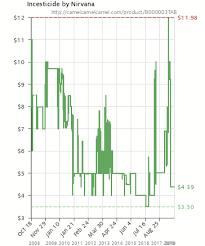 Incesticide By Nirvana B000003tab Amazon Price Tracker