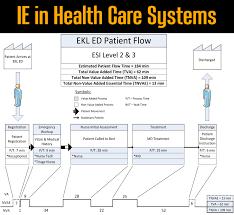 Health Care Lsu Mechanical Industrial Engineering