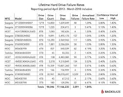 How Long Do Hard Drives Last 2018 Hard Drives Stats