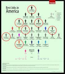 Computer Science Major Jobs Jobs For Comp Sci Majors Under Fontanacountryinn Com