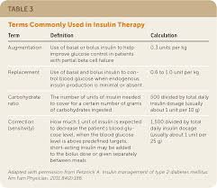 Type 2 Diabetes Mellitus Outpatient Insulin Management