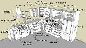kitchen furniture names. Innovative Kitchen On Cabinet Names Furniture N