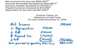 Cash Flows From Operating Activities Theaccountingdr Com The Statement Of Cash Flows Operating