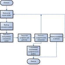 Курсовая работа Разработка ПО графического редактора Разработка структуры приложения и структуры данных