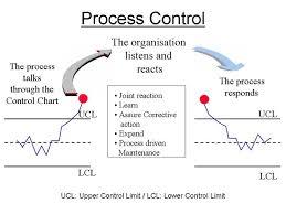 Six Sigma Green Belt Tutorial Statistical Process Control