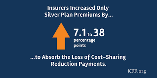 How The Loss Of Cost Sharing Subsidy Payments Is Affecting