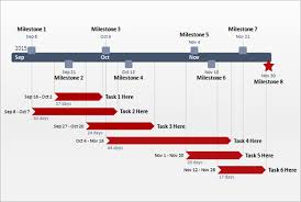it project timeline visual timeline template amitdhull co