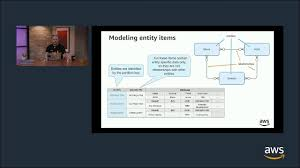 Aws Dynamodb Design Build With Dynamodb S1 E4 Advanced Nosql Data Modeling With Amazon Dynamodb