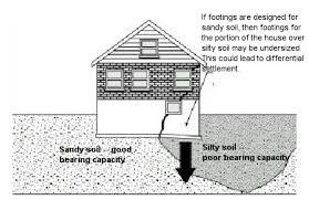 Footings U0026 Foundations  Raised Floor LivingTypes Of House Foundations