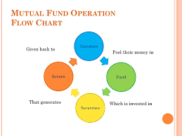 Mutual Fund Flow Chart Mutual Funds Ppt Download