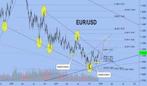 Eur Usd Investing Chart Eur Usd Chart Euro To Dollar Rate Tradingview