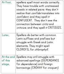 Stages Of Writing Development Chart How Do Kids Learn To Spell Word Study Part 2 The