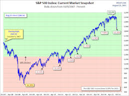 Stock Market Plunges Since 2007