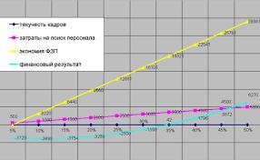 Курсовая работа Текучесть кадров на предприятии и пути ее  А наибольшего финансового результата достигает та компания где наибольшая текучесть кадров что видно из приведенного ниже графика