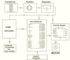 q garage door opener cell phone based dtmf controlled garage door