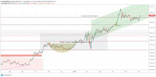 Bitcoin price predictions for 2020, 2021, 2025, 2030, 2040, its history and factors that influenced fluctuations, technical analysis. A Gold Price Forecast For 2021 Gold 2200 Usd Underway Investing Haven