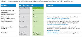 Cch Sales Tax Office V4 0 Salestax Com
