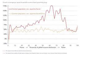 Elephant Chart Inequality