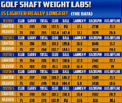 Mizuno Mx 23 Lofts Chart Golf Driver Swing Weight Chart