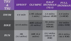 Triathlon Distance Chart Triathlete Lingo Jargon Liv