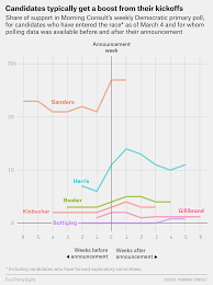 Which 2020 Candidate Got The Biggest Polling Bump Out Of