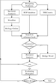 Flowchart Of Eco Innovation Method For Bop Download