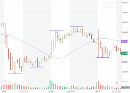 How To Read A Stock Chart On Yahoo How To Read Stock Charts For Beginners Investor Junkie