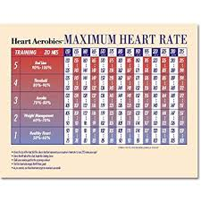 Target Heart Rate By Age And Gender Chart Amazon Com Heart Aerobics Target Heart Rate Poster