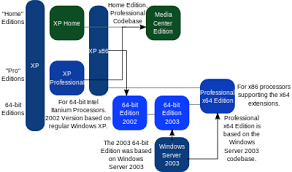 Windows 7 Editions Chart Windows Xp Editions Wikipedia
