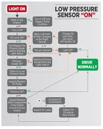 How To Read Oil Viscosity Chart Causes Of Low Oil Pressure In Engines