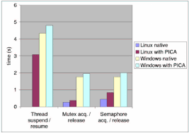 Performance Chart Ii For Linux And Windows 2000