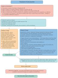 Extravasation Treatment Chart Extravasation Prevention Recognition And Management