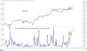 Stock Market 52 Week Chart What Makes The New 52 Week High List So Important All