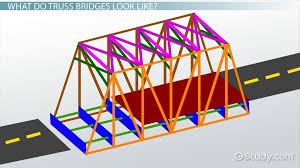 truss bridges lesson for kids facts design lesson transcript study com