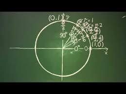 best acirc trigonometry college algebra acirc images matheatre unit circle trigonometry