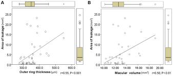 Fundus Chart Pathophysiological Correlations Between Fundus Fluorescein