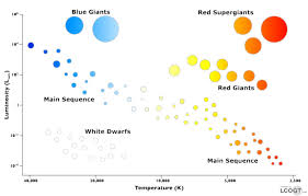 Star Sequence Chart Hr Chart Types Of Stars And Spectral Class The Universe