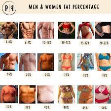 plant proof body fat chart