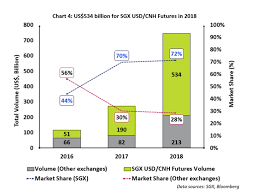 Sgx Stock Chart Singapore Hits Critical Mass In Offshore Renminbi Futures